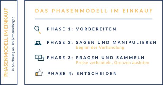 Banner Blog Die Macht des Einkaufs - Das Phasenmodell