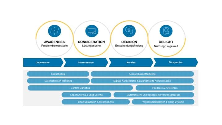 grafik-methoden-zur-kundenentwicklung