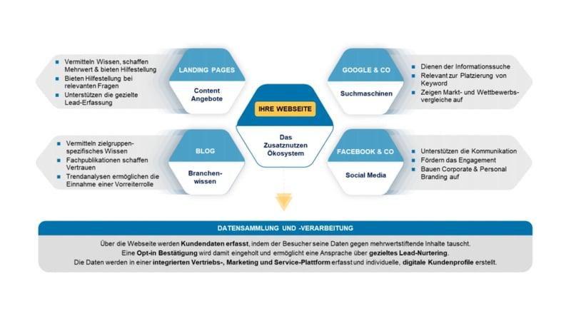 grafik-webseite-zentrale-dreh-und-angelpunkt-ihrer-inbound-strategie