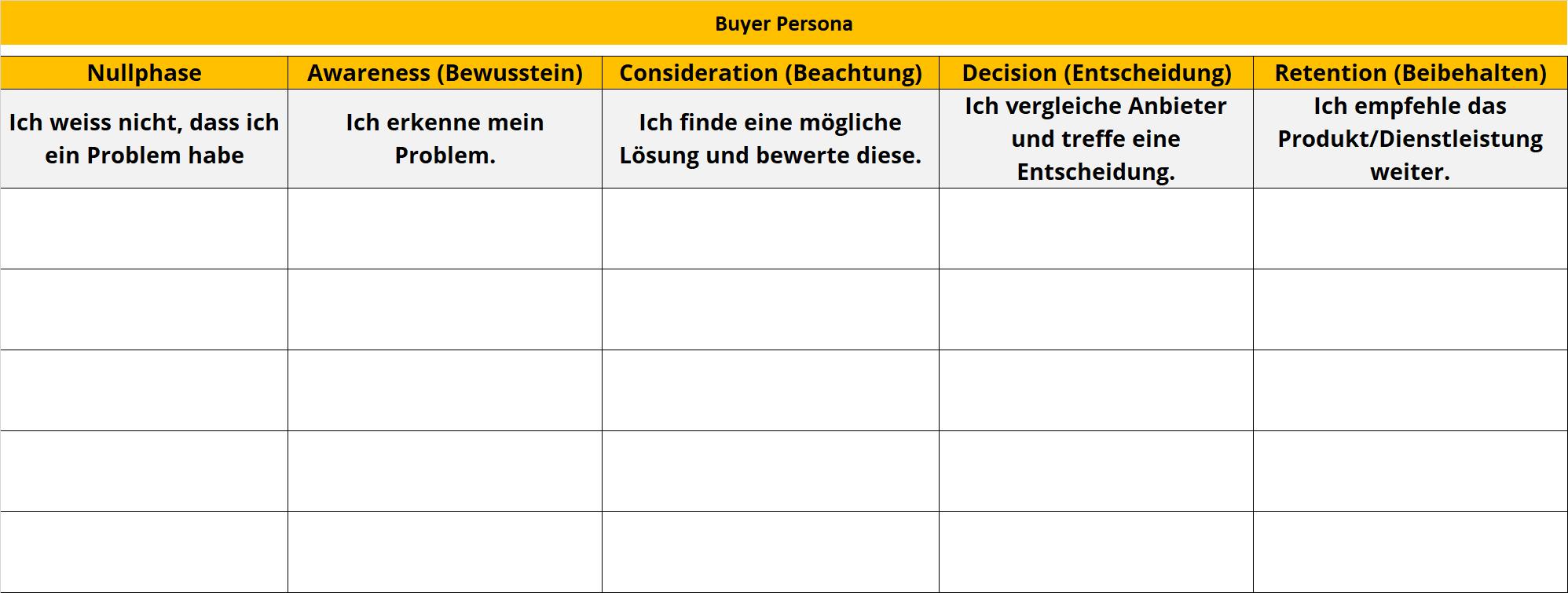 Customer-Journey-Content-Phasen