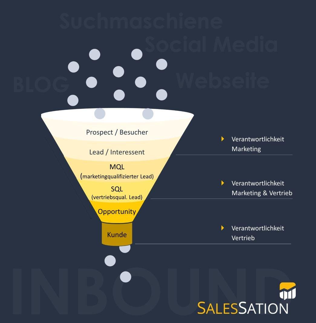 SalesSation-Awareness