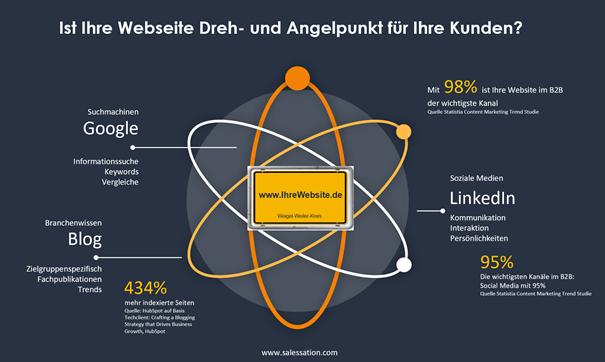 Website-Dreh-Angelpunkt