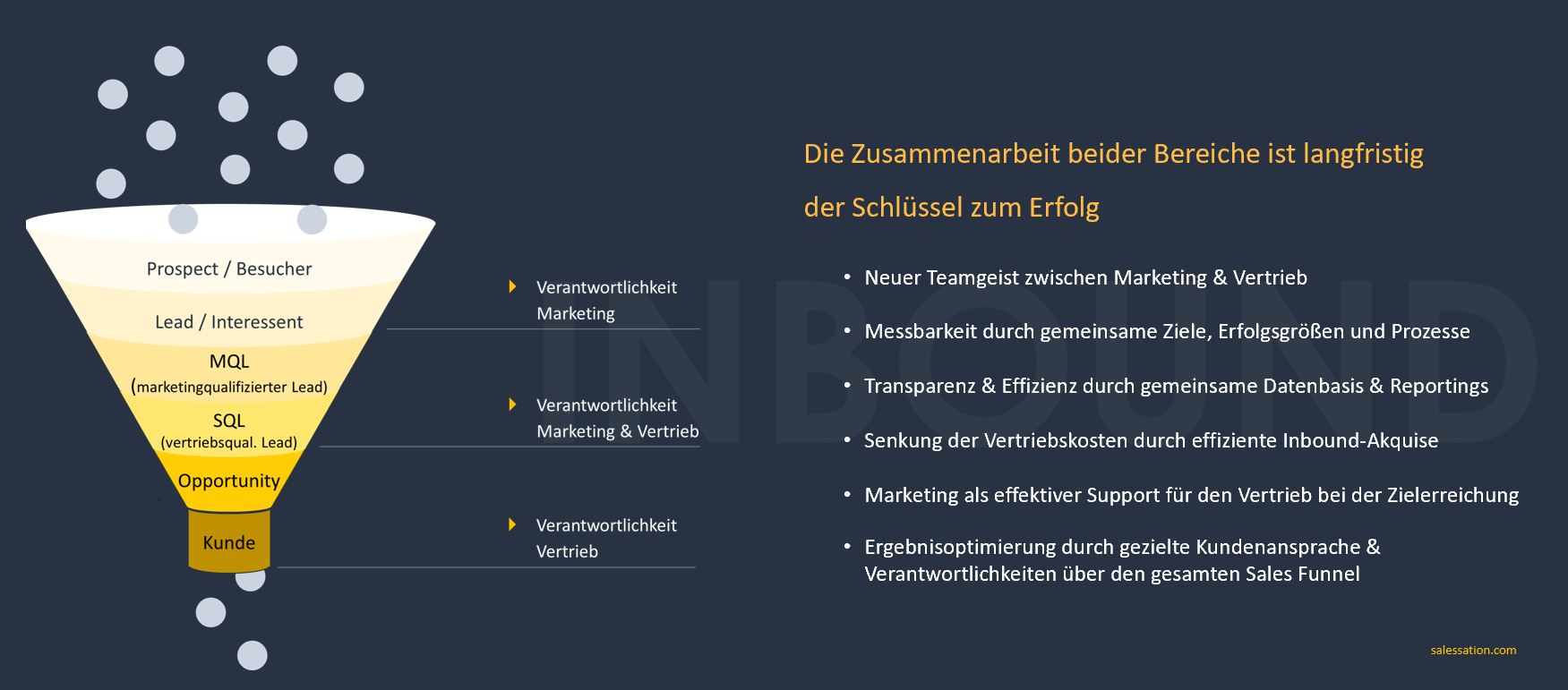 Unschlagbares Duo-Inbound Marketing-Inbound Sales